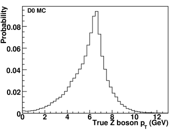 The distribution of the probabilities that a reconstructed