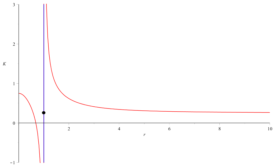The plot of the Gaussian curvature at the poles for the family of surfaces