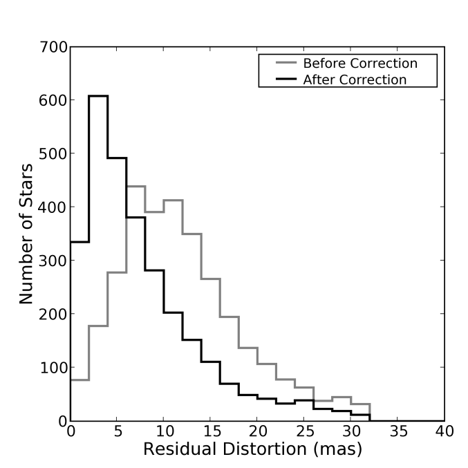 Distribution of the residuals before (