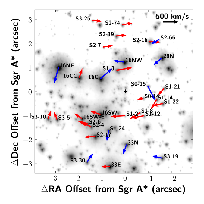 Positions and proper motion vectors of the young stars in our sample. Candidate disk members are shown in red and non-disk members are shown in blue over-plotted on an LGS AO image in grey-scale. The names of the stars in the primary sample are shown in the