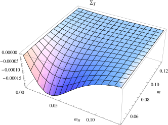 [Color online] Temperature-dependent part of the magnetization – measured by