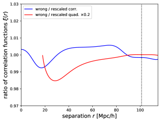 The ratio of the wrongly reconstructed correlation function to the rescaled correctly reconstructed correlation function. As before, blue indicates the monopole, red the quadrupole. The deviation from unity of the quadrupole has been reduced by a factor
