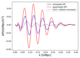 Effect of errors in fiducial cosmology, bias and RSD on the reconstructed power spectra. Shown are the differences between the incorrectly reconstructed power spectra and the correctly reconstructed default ones; the monopole difference is plotted in blue, the quadrupole difference in red. For reference, the default reconstructed power spectrum monopole itself is shown, rescaled by a factor