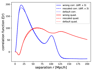 Configuration space picture of wrong reconstruction. Shown are the wrongly reconstructed correlation function (solid line), the rescaled correctly reconstructed correlation function (with