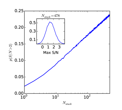 The probability of finding at least one spurious signal at the negative extreme with