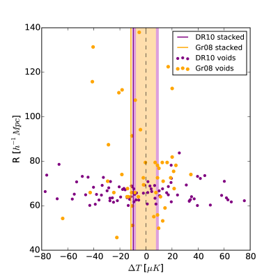A comparison of filtered CMB temperatures as a function of the physical size of voids. Shaded regions mark