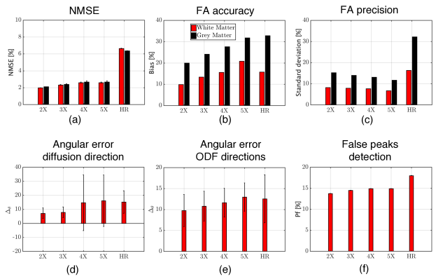 Quantitative validation of gSlider-SR reconstruction based on a MC-based simulation experiment for different undersampling schemes (2-5 X). Results for the direct,