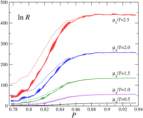 Reweigiting factor (left) and its curvature (right) as functions of