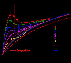 Chemical potential vs. quark number density for