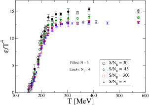 Pressure (left) and energy density (right) vs. temperature along the lines of constant entropy per baryon number obtained by 2+1 flavor simulations with asqtad staggered fermion action