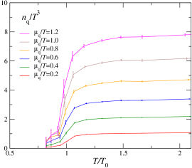 Quark number density (left) and quark number susceptibility (right) as functions of temperature and