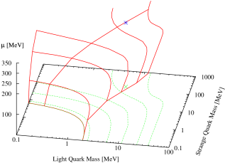 (left) Critical surface in the