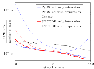 Median runtimes from 50realizations for different softwares for integrating Eq.