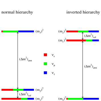 The two possible neutrino-mass herarchies.One shows as different shadows the flavour content of each mass-eigenstate.