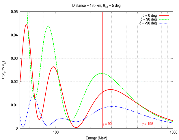 The appearance probability