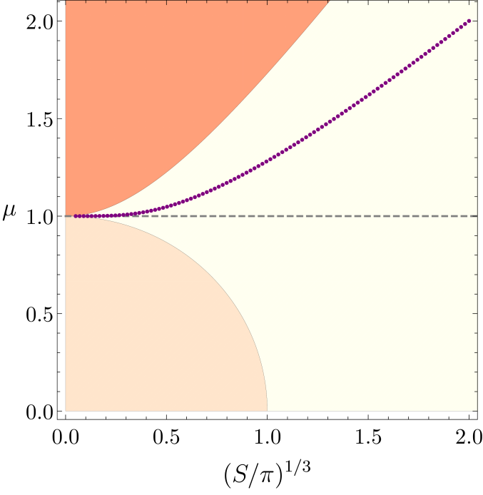 : Canonical ensemble: RNAdS black holes exist below the extremality curve (the curve separating orange (top left) and light-orange (middle) regions) and the hairy black holes exist above the merger curve (purple data points) and for