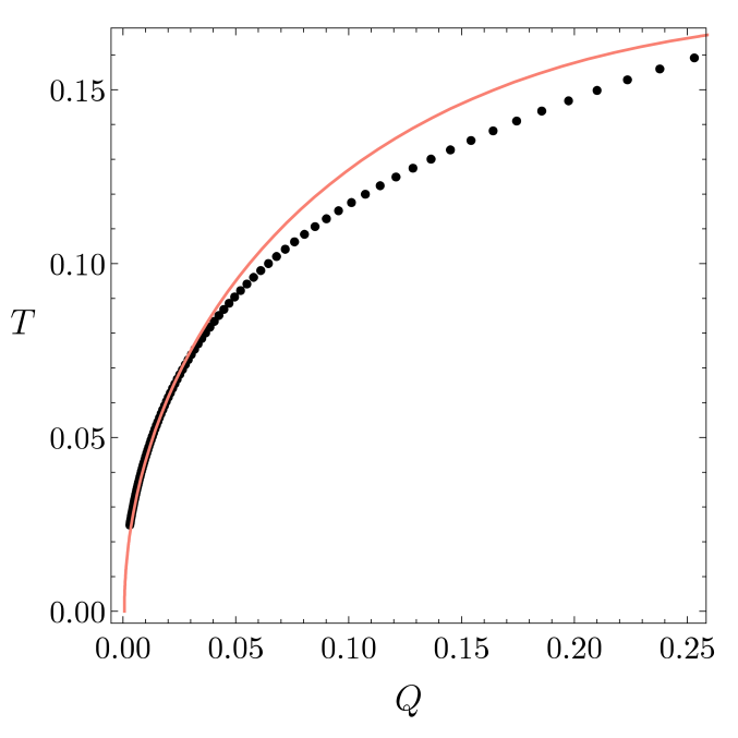 Comparison of the data to the small charge perturbative expansion for the four main thermodynamic quantities. The black disks are the numerical data for the hairy black holes (with