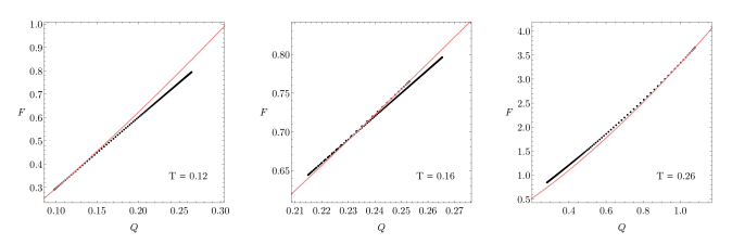 Canonical free energy versus charge for the hairy solutions for three different temperatures. Red solid line is the corresponding RNAdS solution. For