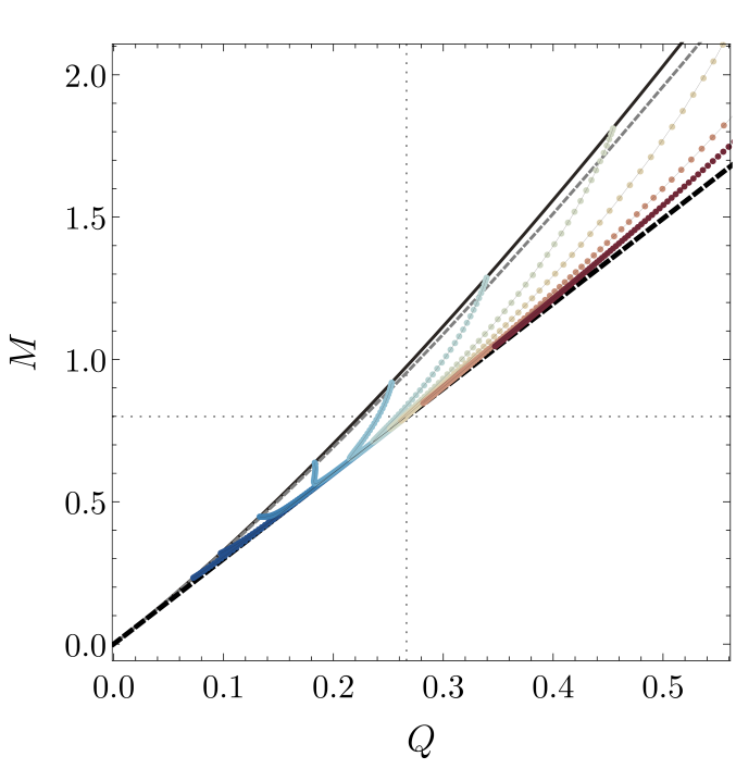 : Phase diagram for the hairy black holes. The merger curve (solid black) indicates the onset of the superradiant instability. The line of extremal RNAdS solutions is shown as a dashed gray line. The BPS bound is given by