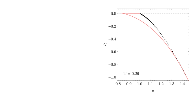 Gibbs free energy versus chemical potential for the hairy global black holes. Red solid line is the corresponding RNAdS solution. In the Gibbs ensemble, the hairy solutions are always subdominant with respect to the RNAdS black hole with the same temperature and chemical potential.
