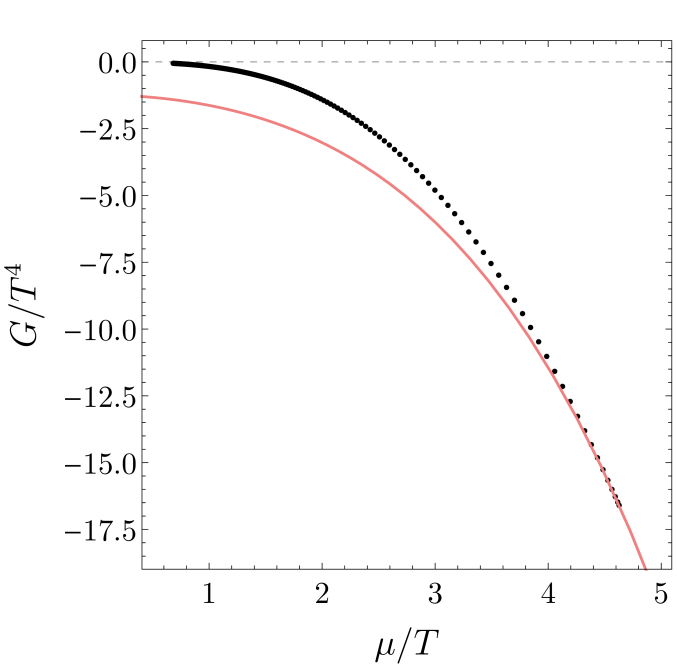 Scaled thermodynamic potentials for the planar hairy black holes. The red line in each figure is the RNAdS solution in the corresponding ensemble (left to right: microcanonical, canonical and grand-canonical ensembles). The hairy black branes are only dominant in the microcanonical ensemble.