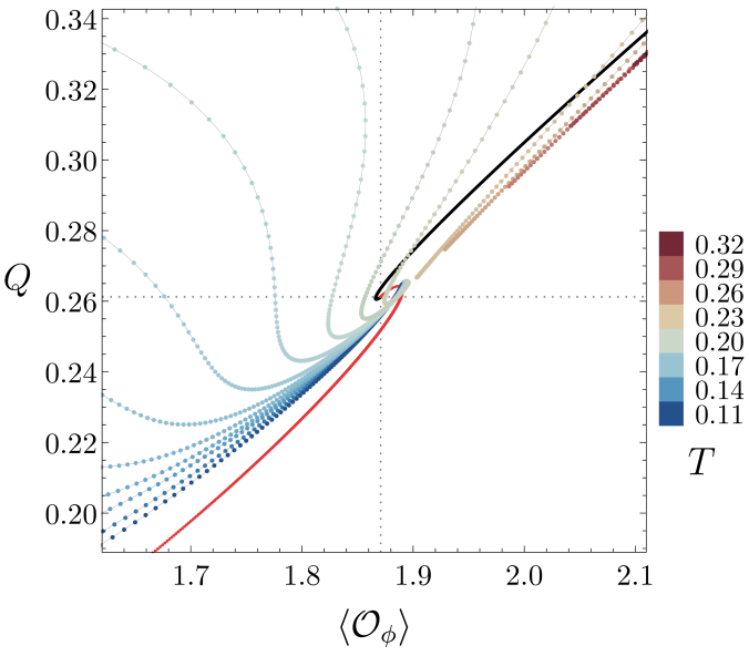: Charge versus the vacuum expectation value of the operator dual to the scalar field for constant temperature hairy black hole solutions. The black and red data points are singular and smooth solitons respectively. Dotted gridlines show the point where these two merge.