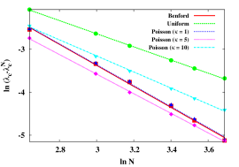 (Color online.) The scaling of the critical point