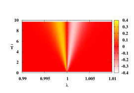 (Color online.) Projection of the derivative of transverse magnetization with respect to temperature,