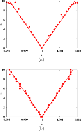 (Color online.) The cross-over lines are plotted in the (
