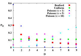 (Color online.) Frequency of the first significant digits for the different normalized discrete distributions. Both axes are dimensionless.
