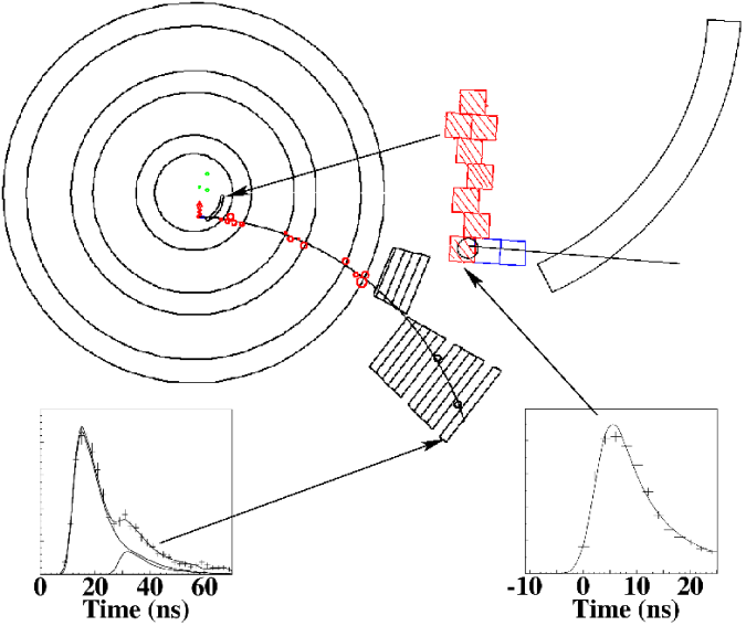Display of candidate Event C. On the top left is the end view of the detector showing the track in the target, the drift chamber, and the range stack. On the top right is a blow-up of the track in the target, where the hatched squares represent target fibers hit by the