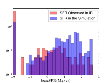 The normalized distribution of the SFR in our standard run (blue) compared with the IR observations (red) of the BCGs in the ACCEPT sample (