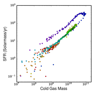 The correlation between SFR and the total amount of cold dense gas (
