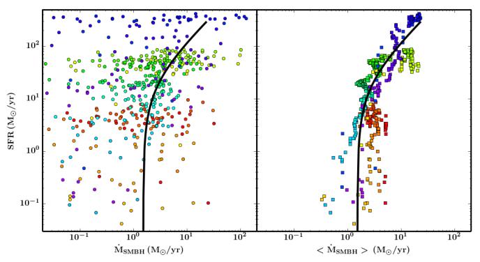 Left: SFR vs. instantaneous SMBH accretion rate