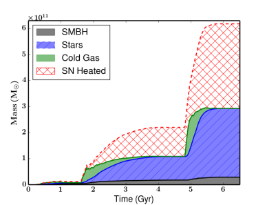 The integrated amount of gas that is processed by the SMBH (grey), the gas that has formed stars (blue), the cold gas that exists in the system (green), and the estimated amount of cold gas that has been heated by SN feedback (red).
