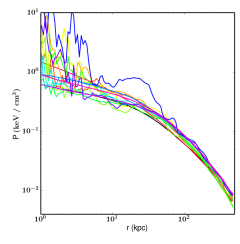 Gas density, temperature and pressure profiles weighted by the X-ray emissivity. Profiles are plotted every 500 Myr since the AGN is first turned on, following the same color scheme as Figure