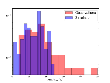The normalized distribution of the minimum