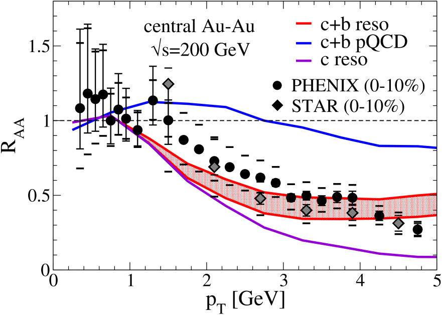 Nuclear modification factor for single electrons, including coalescence and fragmentation at hadronization (left panel) and only with fragmentation (right panel), compared to RHIC data