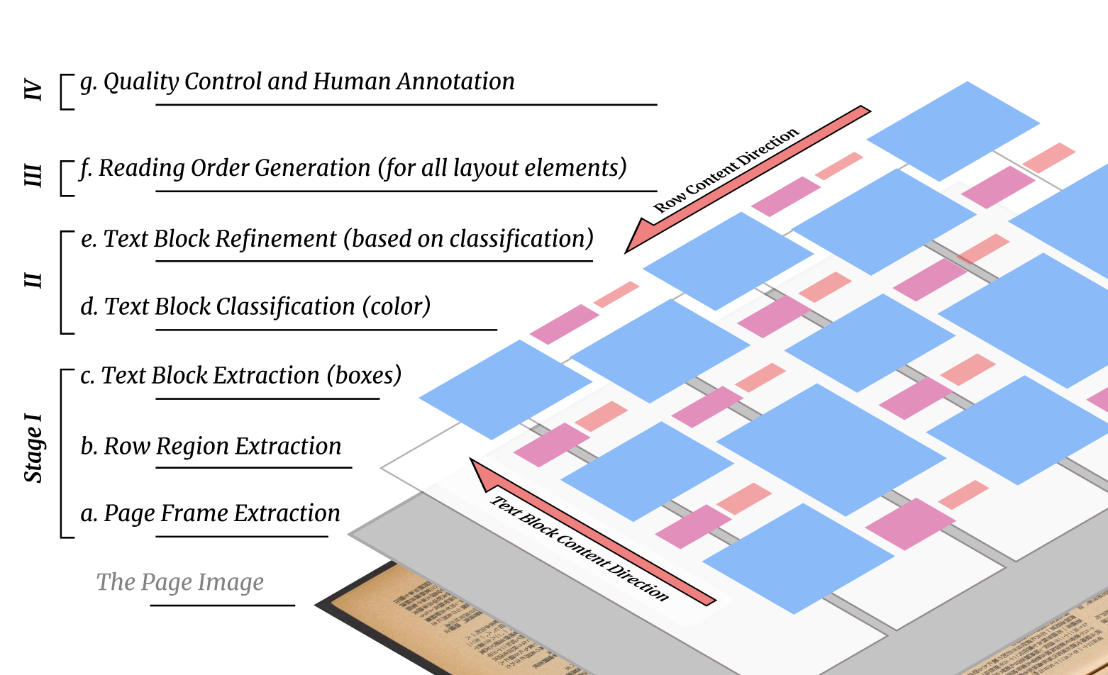Our method detects the coordinates of the page frames, row regions, and text blocks. A text block classifier is then used to predict the block categories (indicated by the different colors in the figure), and the detections are refined accordingly. Reading orders and hierarchical dependency are generated for all layout elements. Finally human annotators check the results and correct the errors.