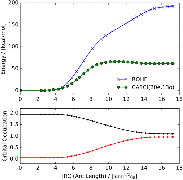 Computed data along the intrinsic reaction coordinate of the homolytic bond dissociation process visualized in Fig.
