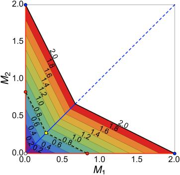 "This ""freedom square"" indicates the minimum degrees of measurement dependence"