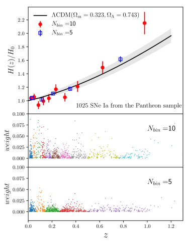 The top panel shows the cosmic expansion history expressed in terms of dimensionless Hubble parameter, using the reconstruction method for SNe data. The solid line and grey area is the best-fit