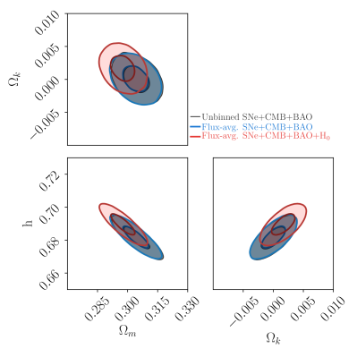 Parameter constraints for the non-flat
