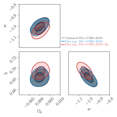 Cosmological constraint for non-flat