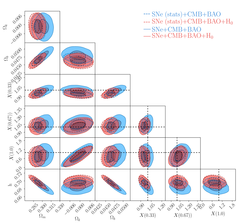 Cosmological constrains on the model-independent parameterization of