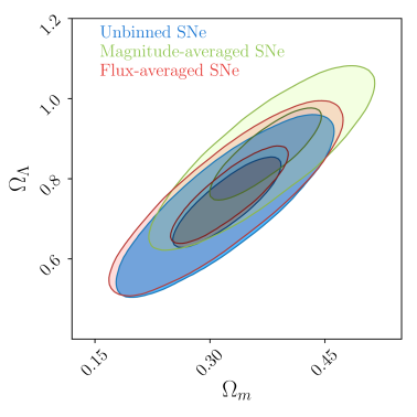 Parameter constraints for a non-flat