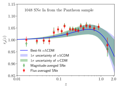Distance measurements from the SNe Ia dataset. The model prediction from the best-fit