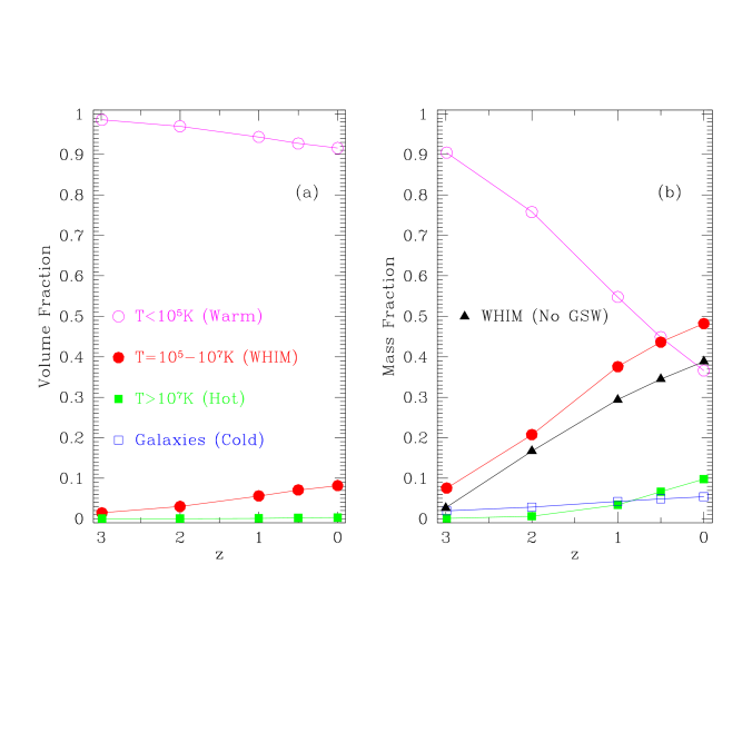 shows the evolution of the four components of cosmic baryons (see text for definitions) for the simulation with GSW. Panel (a) shows the volume fractions of the four components and panel (b) shows the mass fractions. Examination of (b) shows that about one half of all baryons at redshift zero are in the WHIM. Also included in Panel (b) as solid triangles is the mass evolution of the WHIM from the simulation with no GSW.