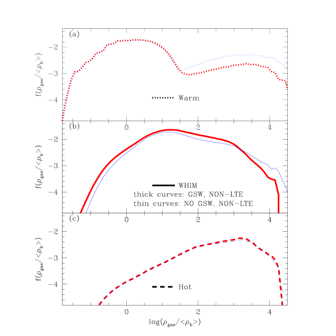 shows the differential mass fraction of three IGM components - warm gas (dotted), WHIM (solid) and hot gas (dashed) as a function of gas temperature for the simulation with galactic superwinds (thick curves) and that without galactic superwinds (thin curves). The primary effect of GSW is deplete high density warm gas near galaxies, pushing it to lower densities and higher temperatures.