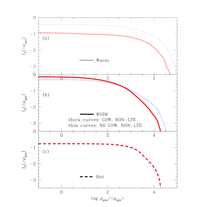 shows the cumulative metal mass fraction as a function of gas density (in units of mean gas density) for the three IGM components for the simulation with galactic superwinds (thick curves) and that without galactic superwinds (thin curves). Note that the sum of